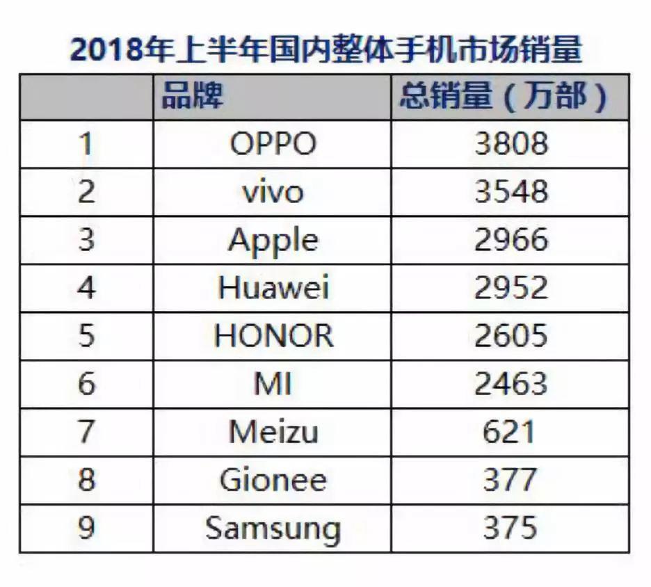 Honor продаёт лучше Xiaomi вКитае